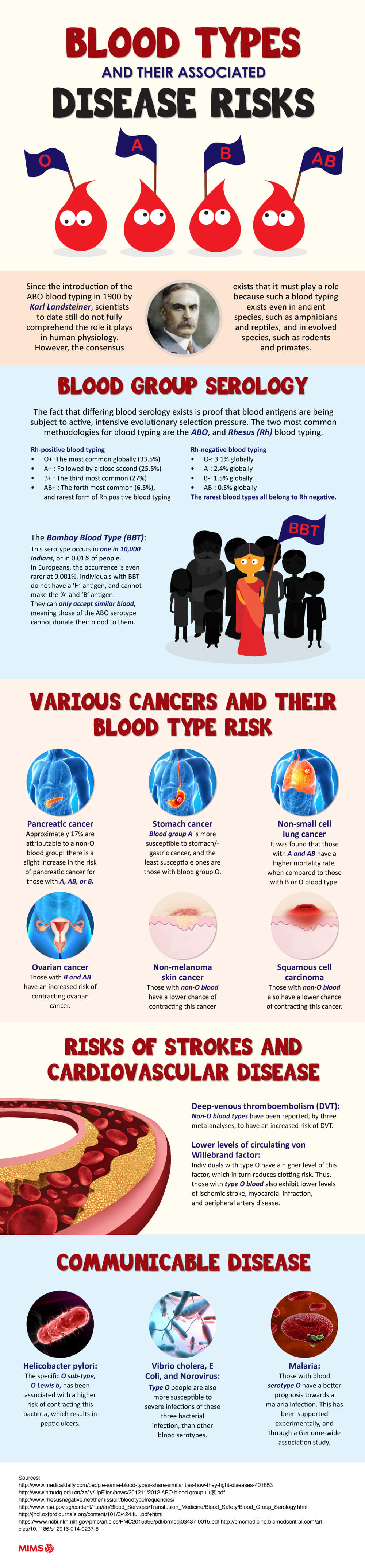 Blood-types--their-associated-disease-risks-infographic-plaza