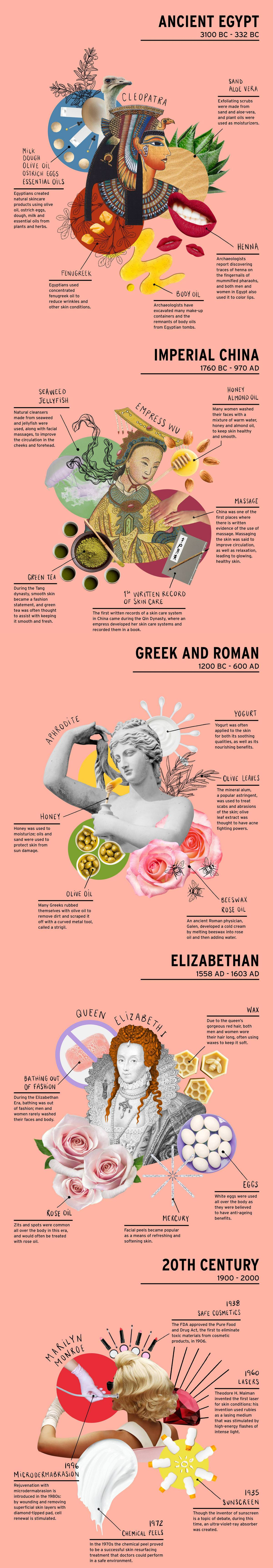 Body-Care-Through-the-Ages-infographic-plaza