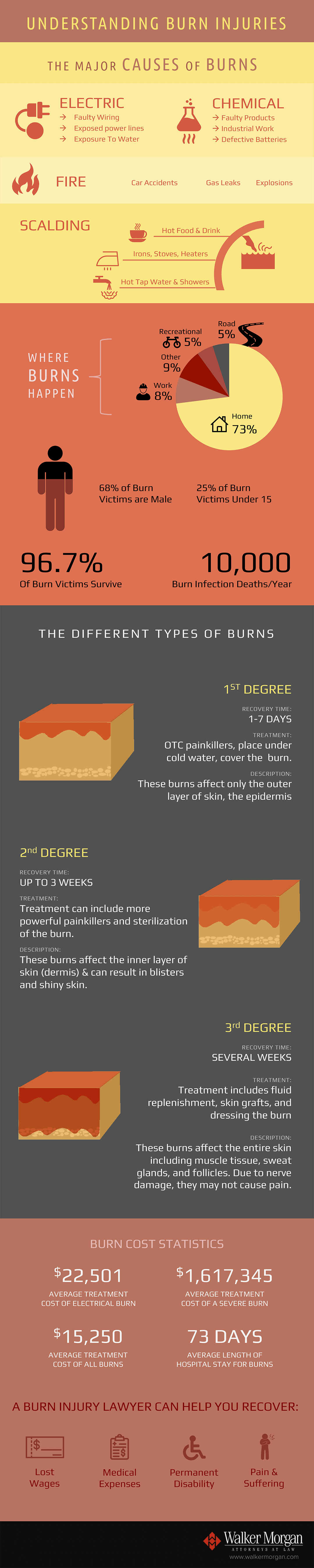 Burn-injuries-Infographic-plaza