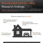 Buying-Cars-Privately-infographic