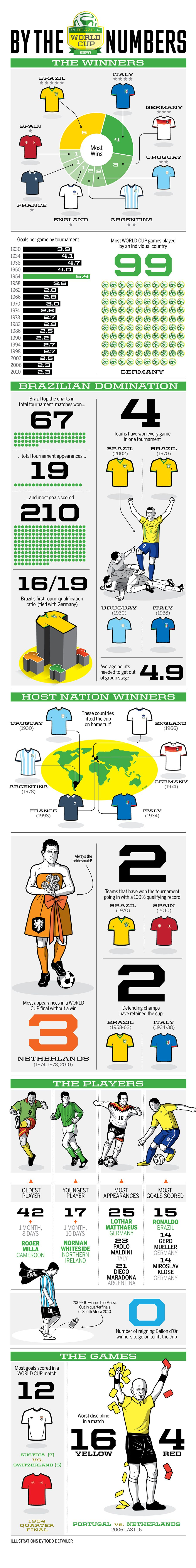 By the Numbers World Cup Brazil 2014