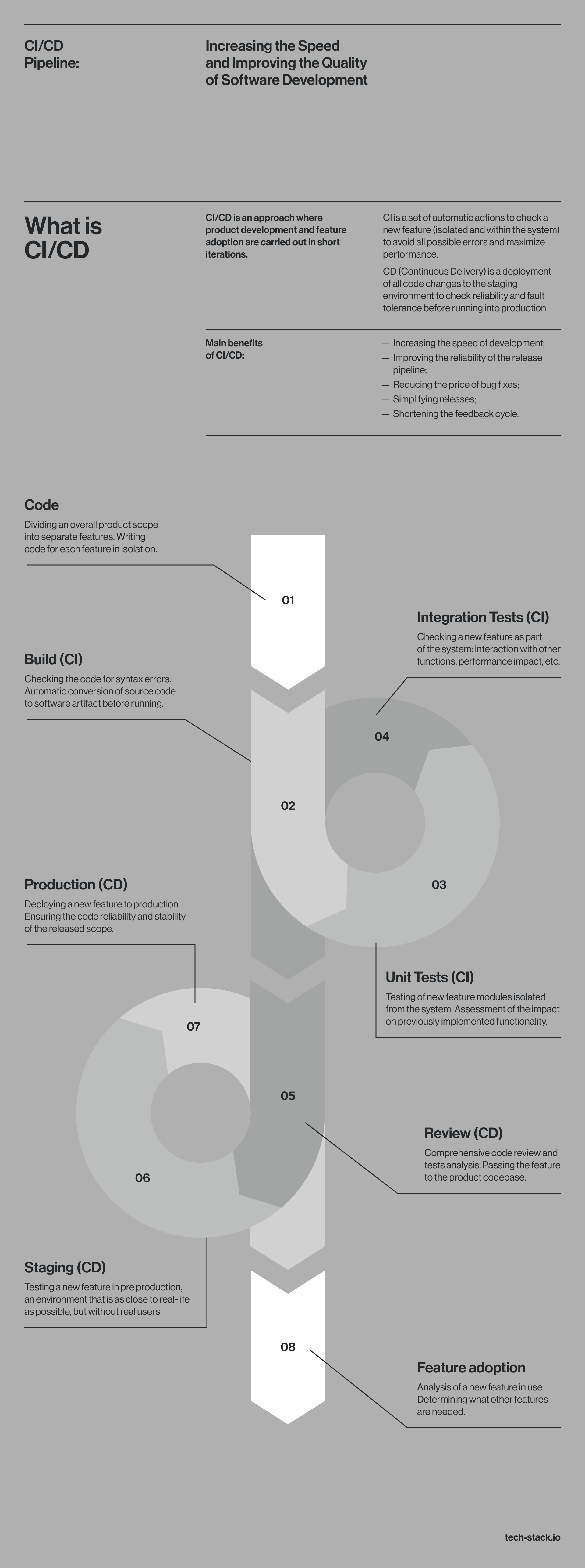 CICD-Pipeline-infographic-plaza