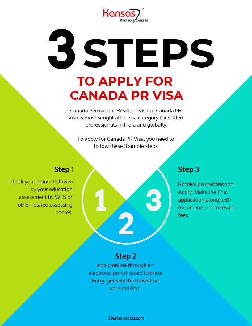 3 Steps To Apply for Canada PR Visa