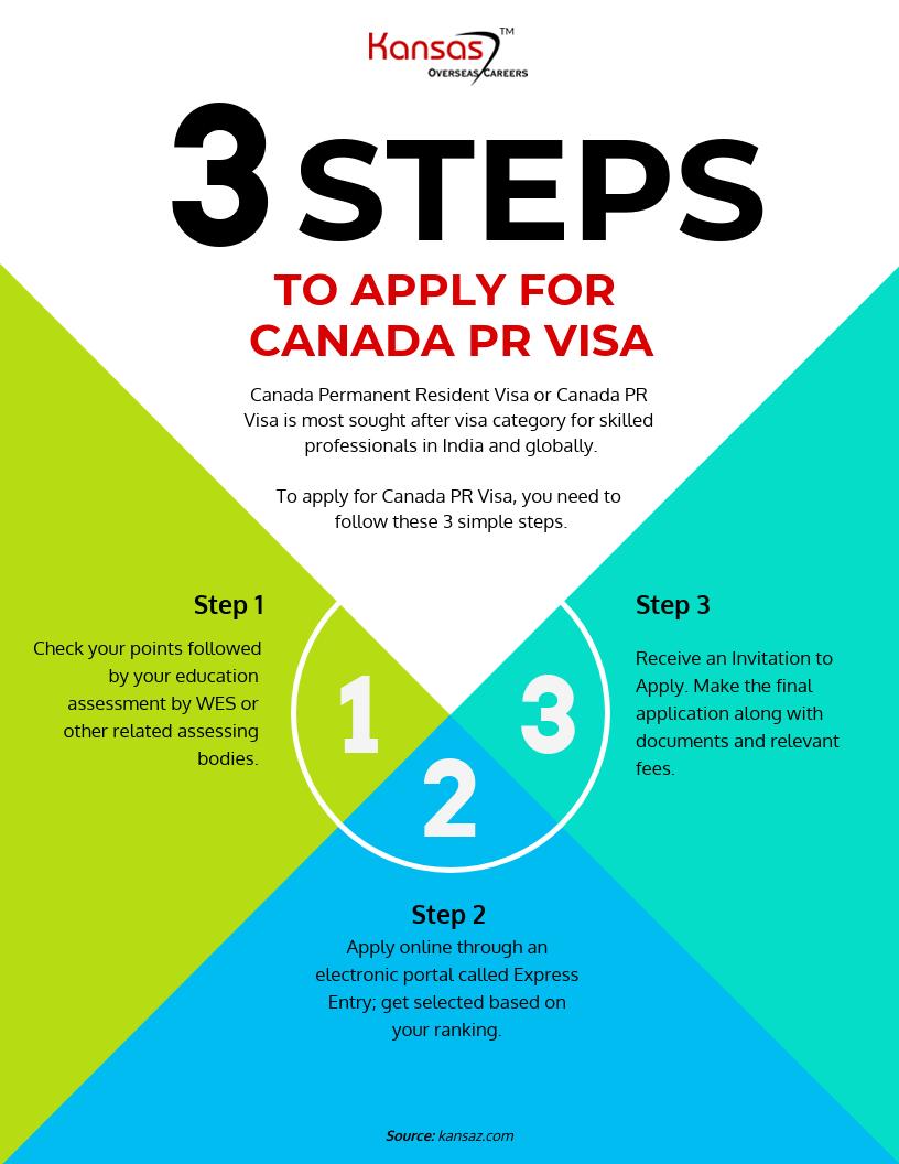 Canada-PR-Visa-Infographic-plaza