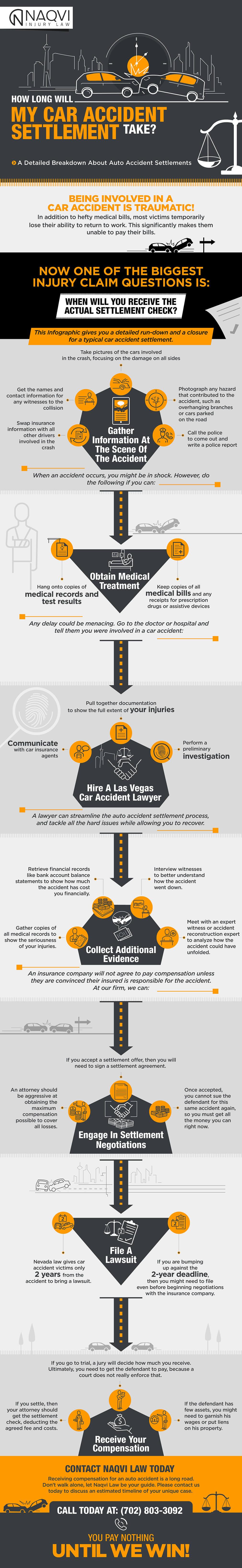 Car-Settlement-Timeline-infographic-plaza