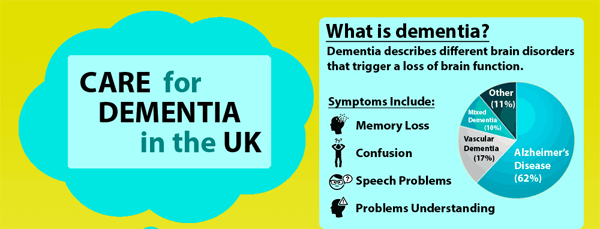 Care-for-Dementia-in-the-UK-Infographic-plaza-small