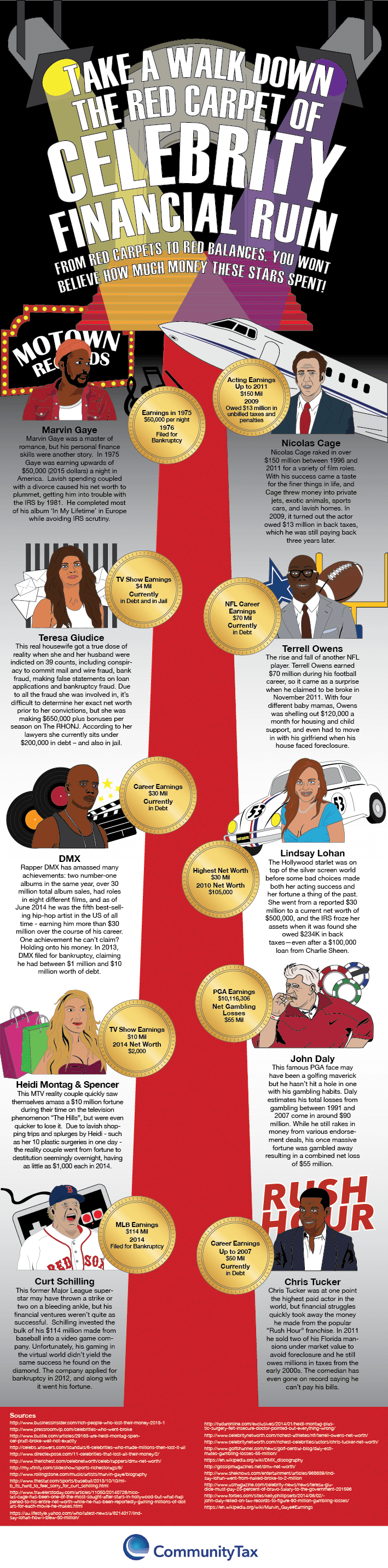 Celebrities-Who Squandered-Their-Financial-Fortunes-infographic