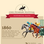 Chentelham-2018-historical-facts-infographic-plaza