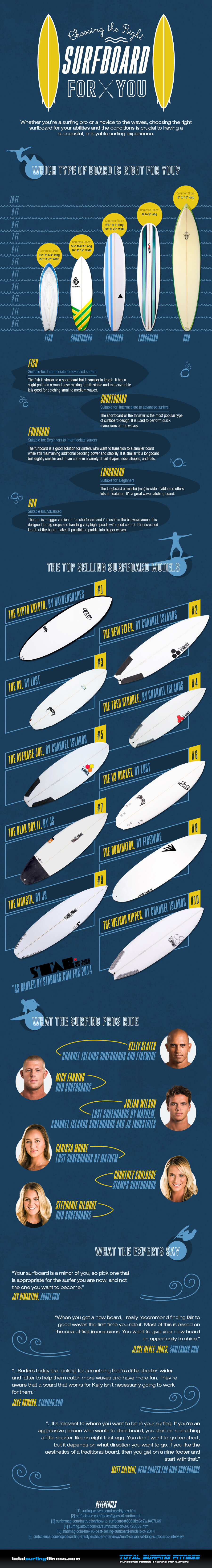 Choosing-the-Right-Surfboard-for-You-Infographic