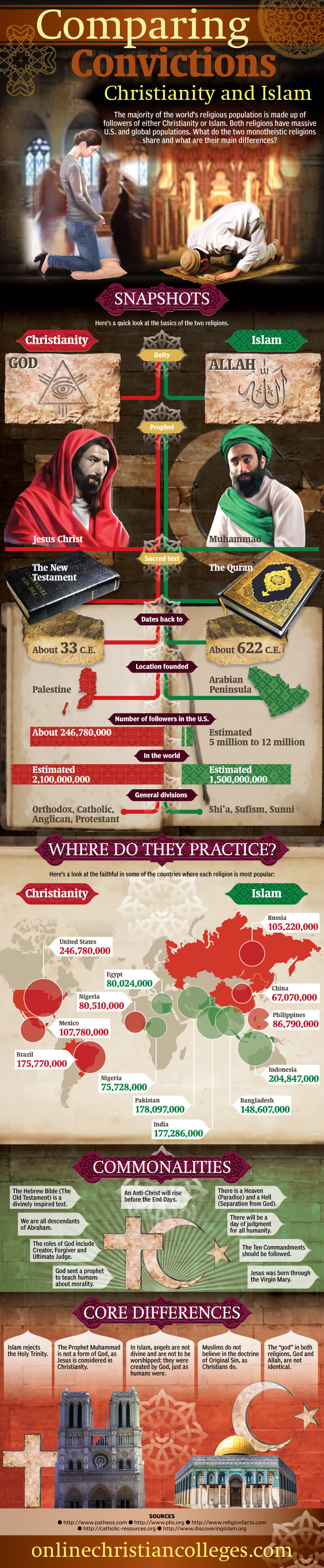 Christianity-compared-to-Islam-infographic