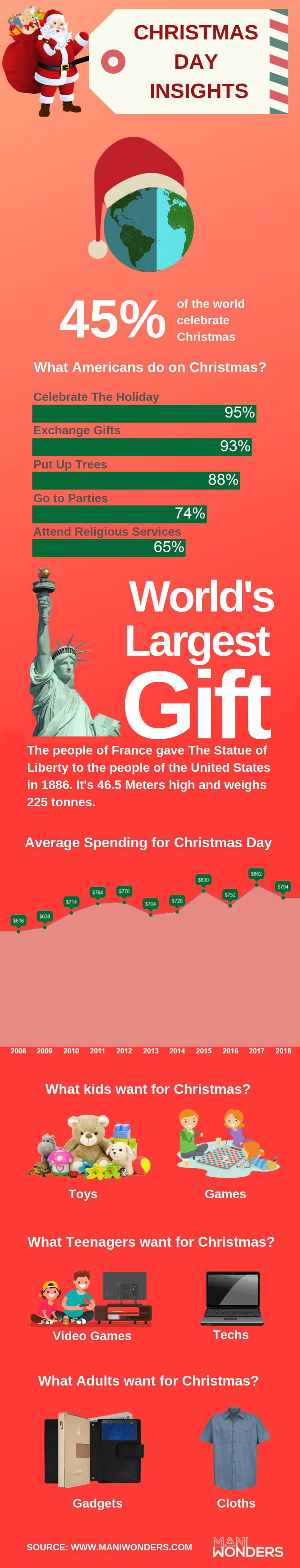 Christmas-Insights-infographic-plaza