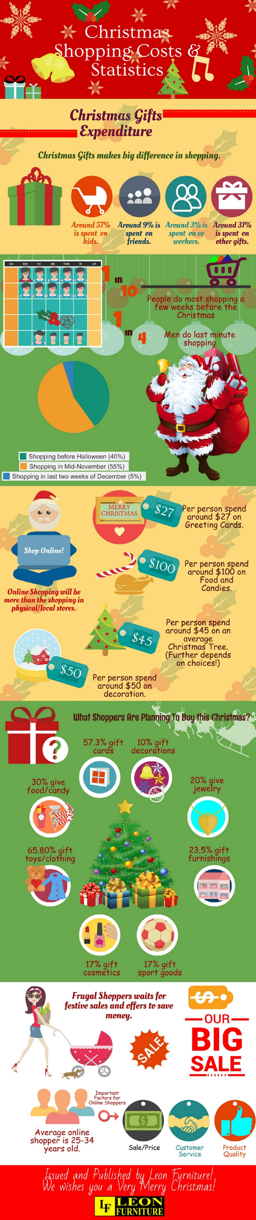 Christmas Shopping Costs & Statistics