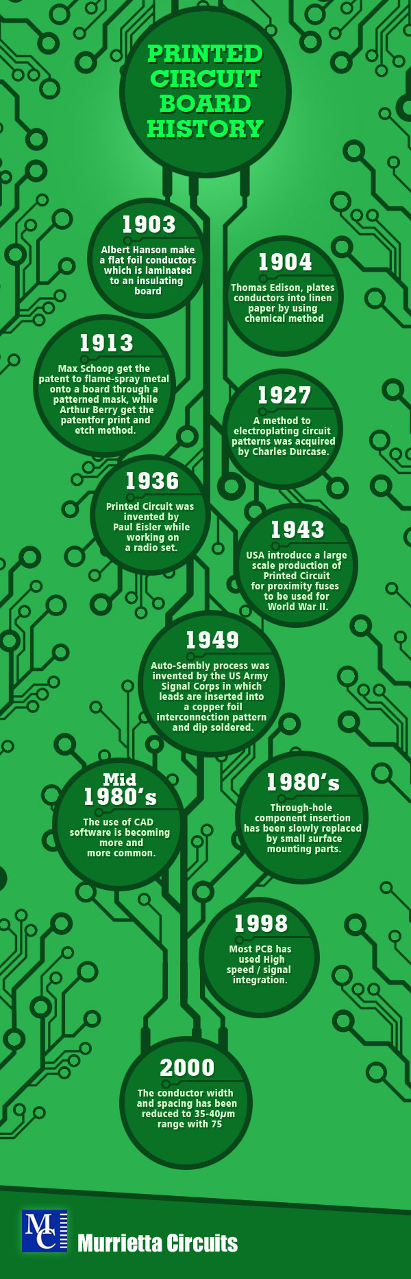 History of the Circuit Board