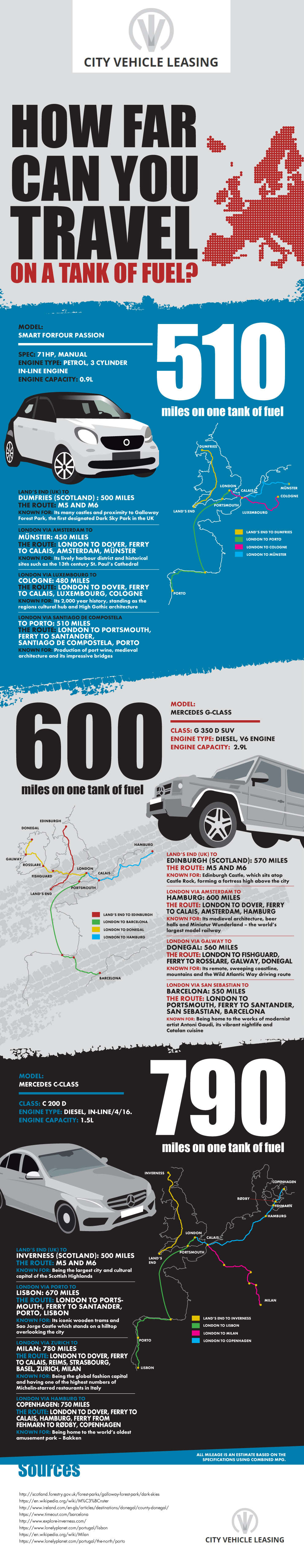City-Vehicle-Leasing_How-far-can-you-travel-on-a-tank-of-fuel-infographic-plaza