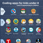 Coding-Apps-For-Kids-Under-8-infographic-plaza