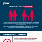 Cohabitation-and-the-Family-Home-infographic-plaza