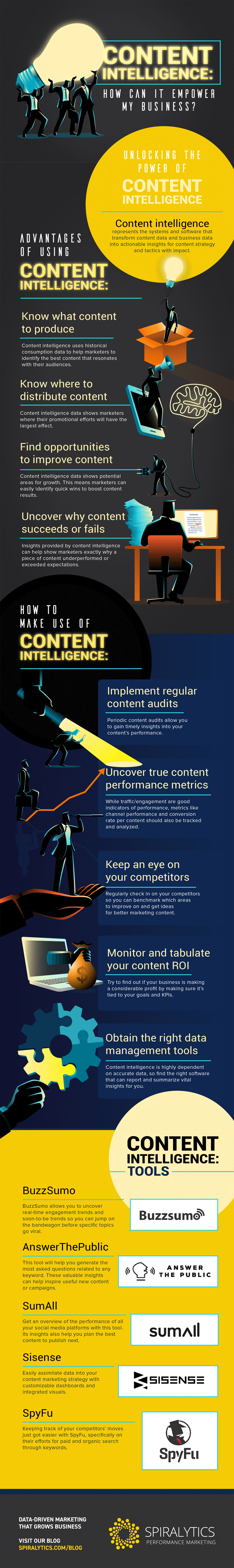 Content Intelligence-How Can It Empower My Business-Infographic-plaza
