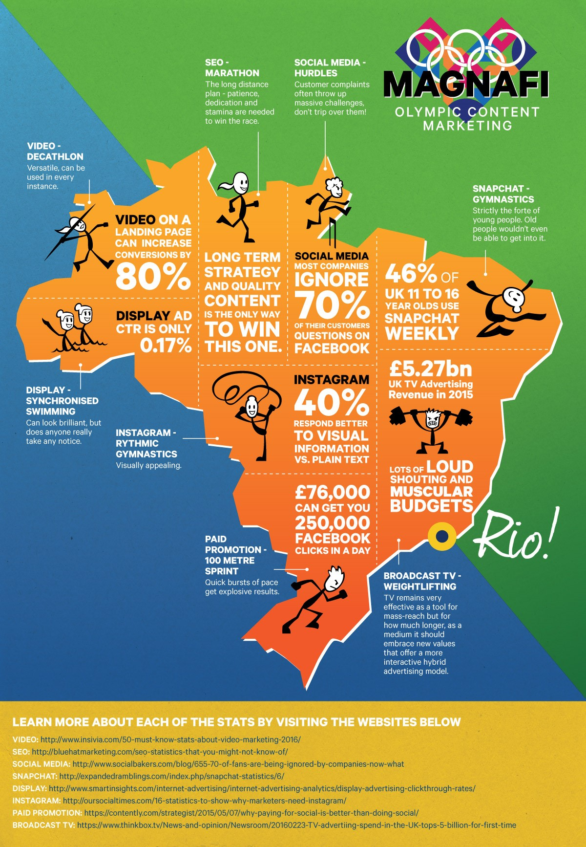 The Content Marketing Olympics - Rio