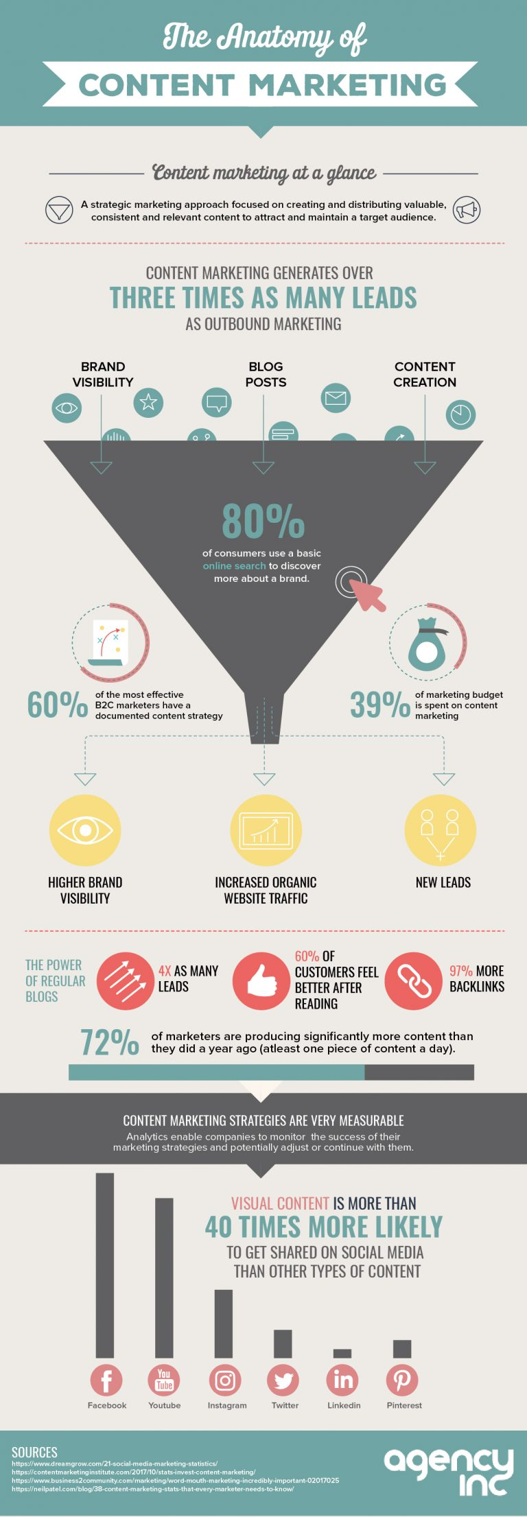 Content-marketing-infographic-plaza