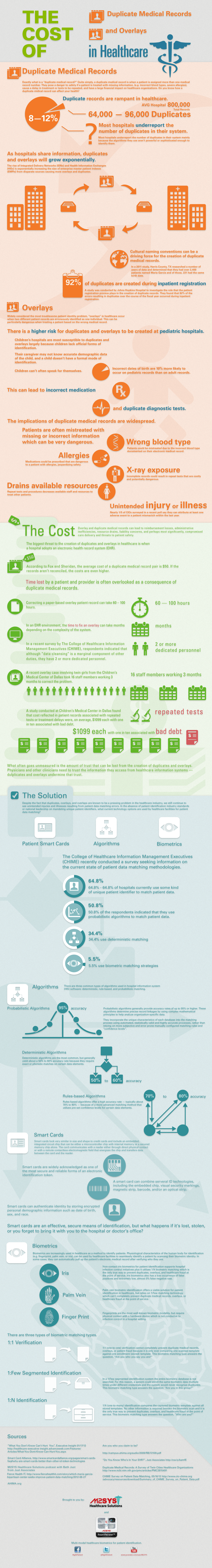 Cost-of-Duplicate-Medical-Records-infographic-plaza