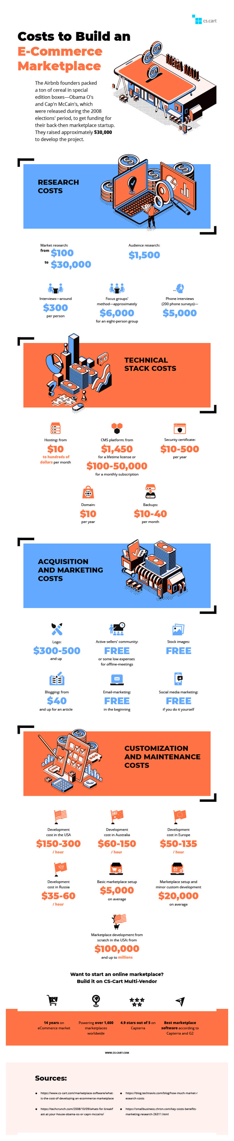 Costs-to-build-an-eCommerce-marketplace-infographic-plaza