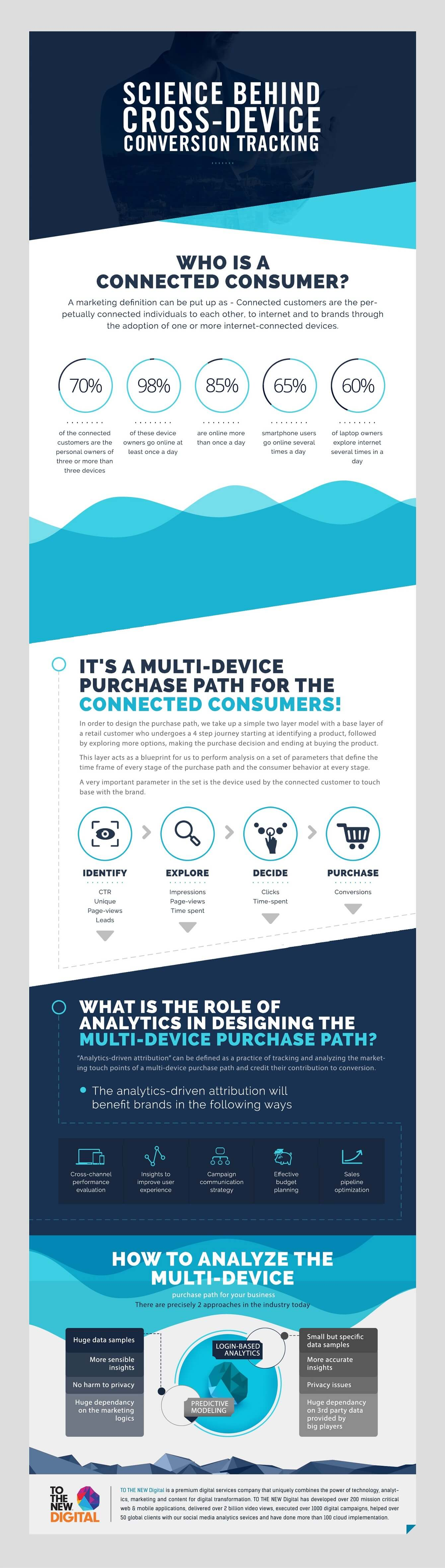 The Science Behind Cross-device Conversion Analytics