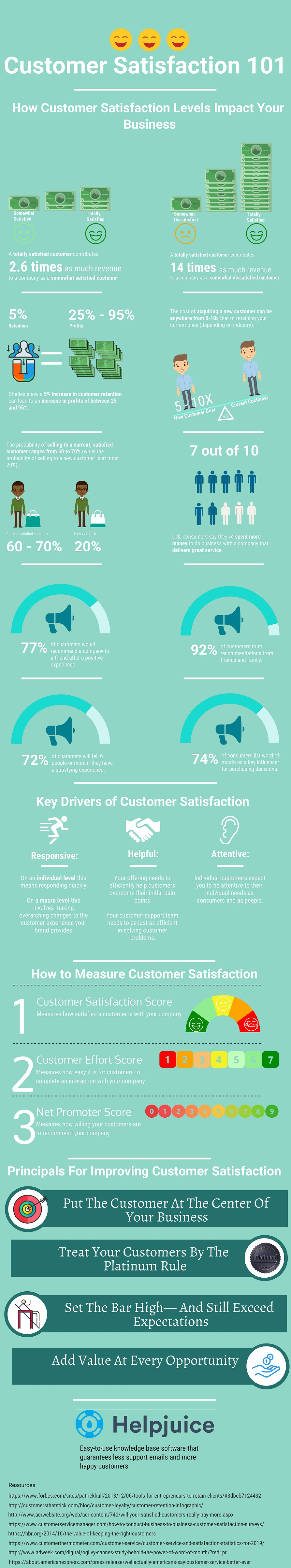 Customer Satisfaction-101- Infographic-plaza