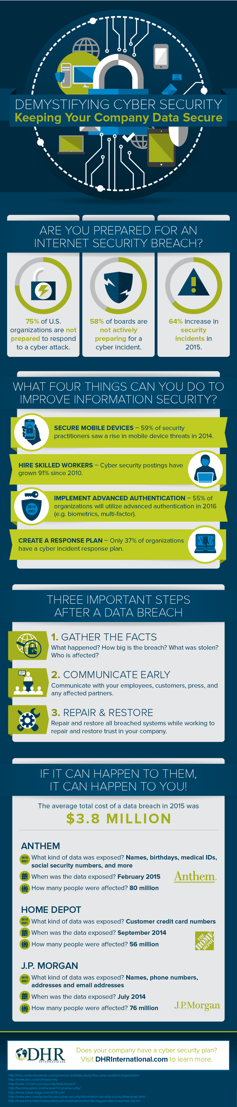 dhr-international-cyber-security-infographic