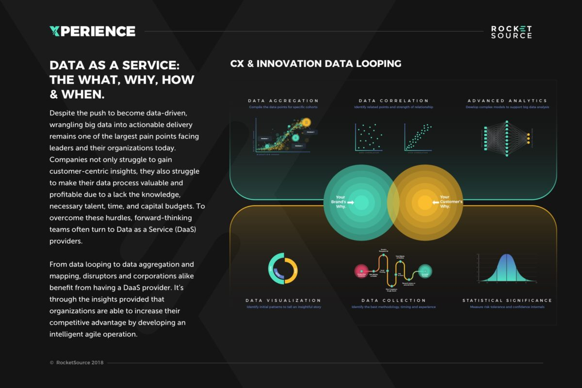 DaaS-data-as-a-service-infographic-plaza