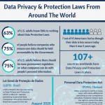 Data-Privacy-Protection-Laws-From-Around-The-World-infographic-plaza