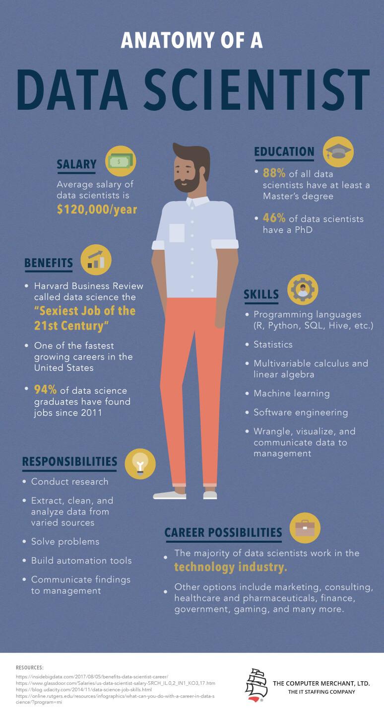 Data-Scientist-anatomy-infographic-plaza