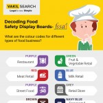 Decoding-Food-Safety-Display-Boards-infographic-plaza