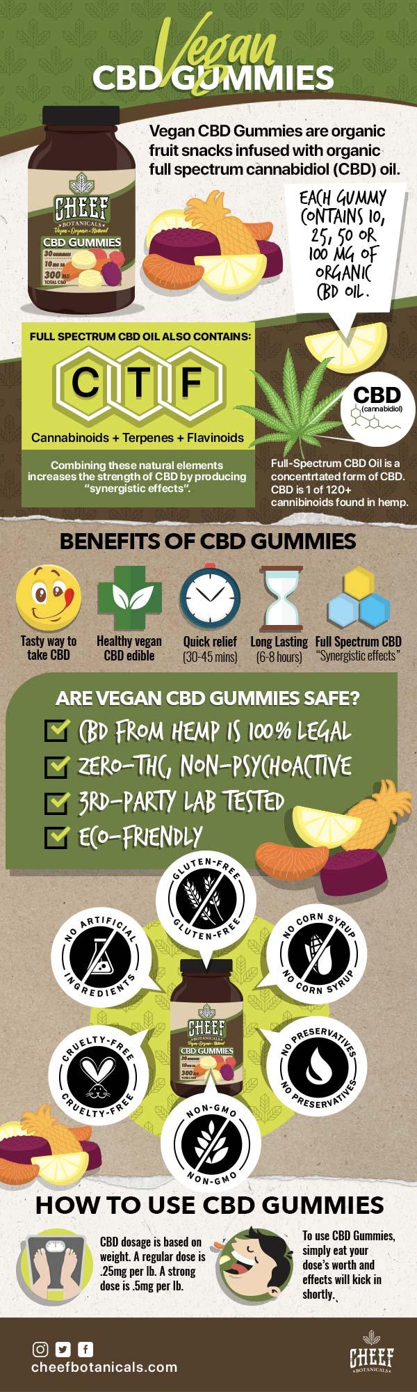 Delicious-Vegan-CBD-Gummies-infographic-plaza
