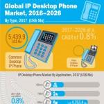 Desktop-IP-Phones-Market-infographic-plaza