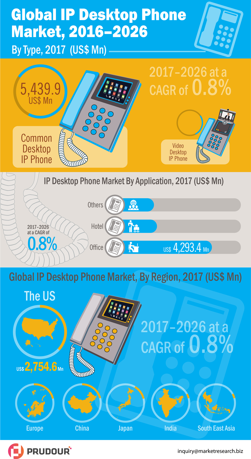 Desktop-IP-Phones-Market-infographic-plaza