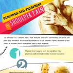 Diagnosis-and-Treatment-of-Shoulder-Pain-infographic-plaza