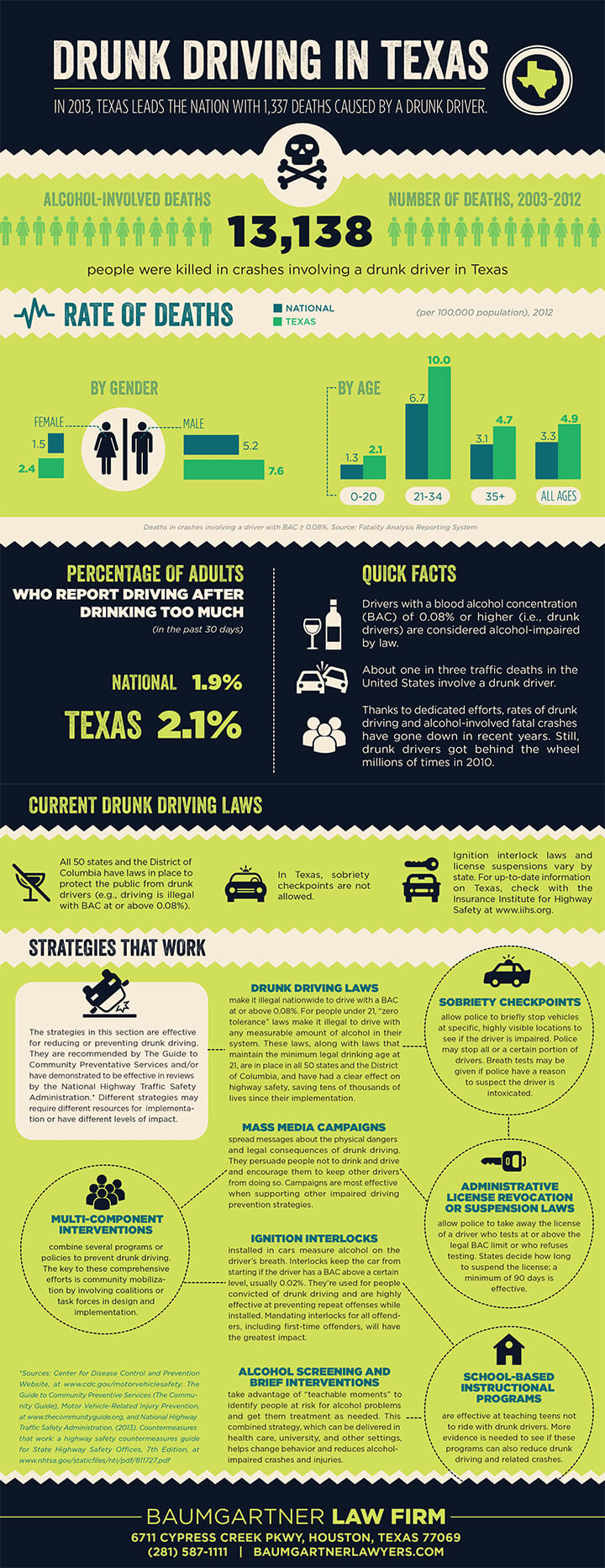 Drunk Driving in Texas Statisctics