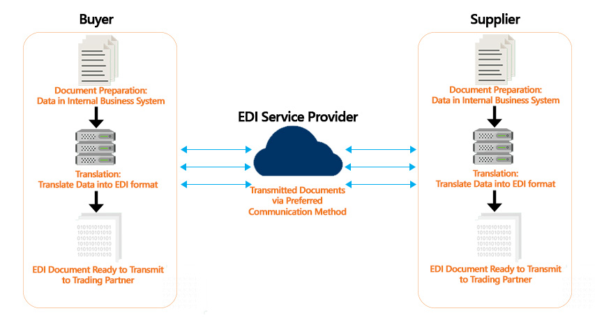 The EDI Process: For Buyers & Suppliers