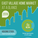 east-village-infographic-2016