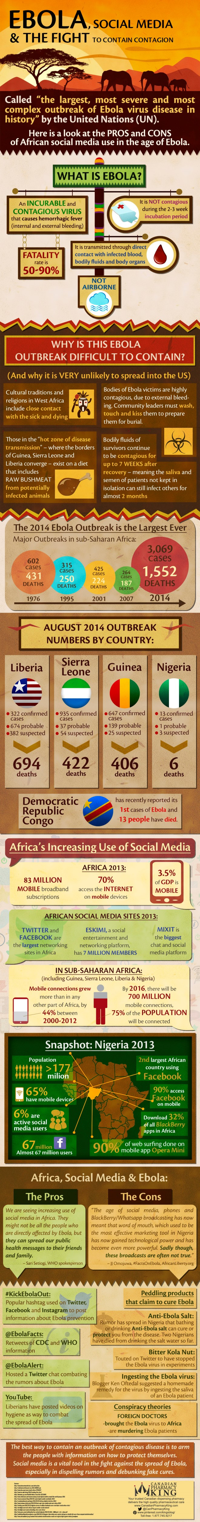Ebola, Social Media & The Fight To Contain Contagion