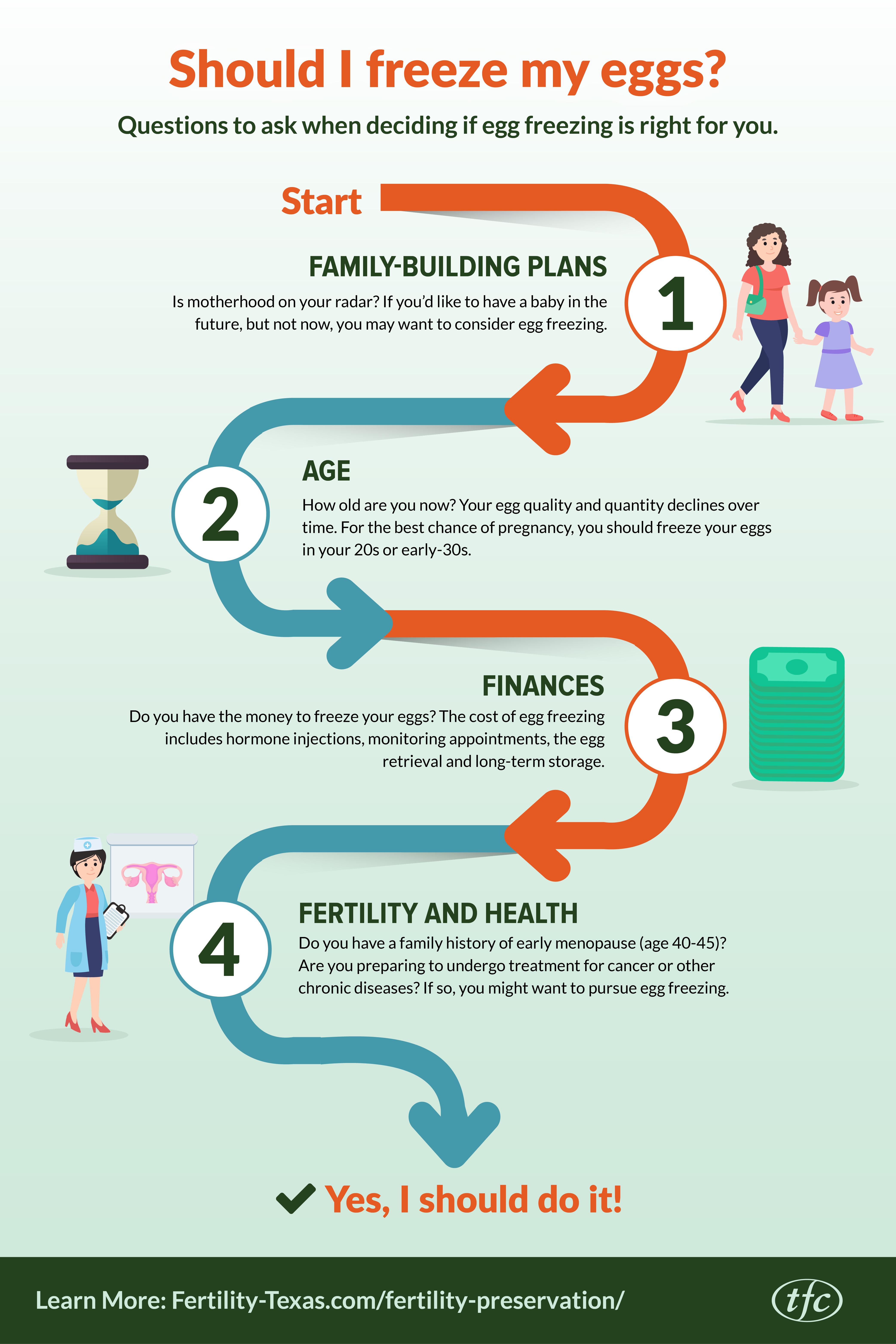 EggFreezing-Infographic-plaza