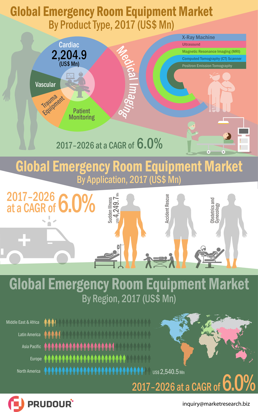 Emergency-Room-Equipment-Market-infographic-plaza
