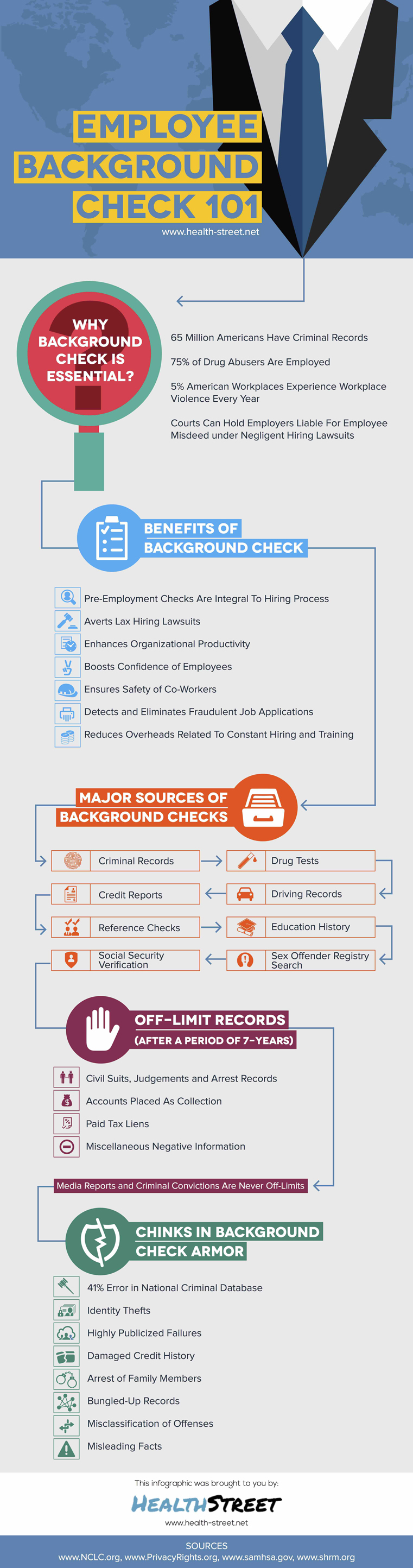Employee Background Check 101