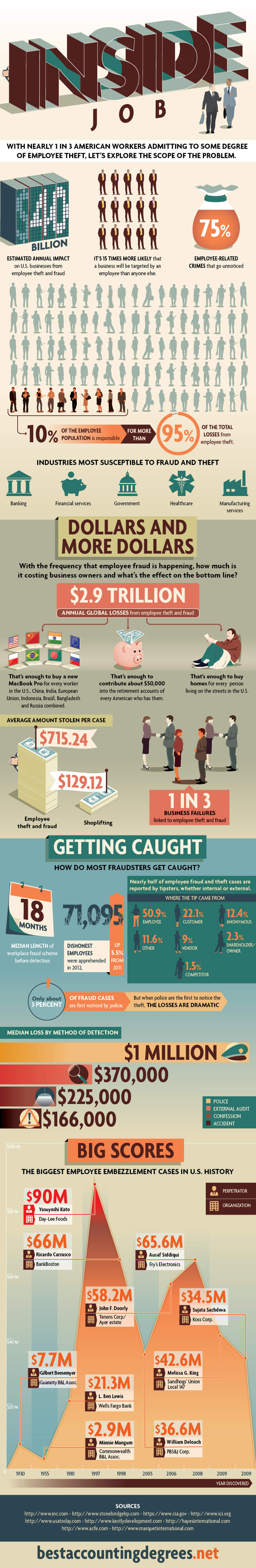 Employee-Theft-infographic