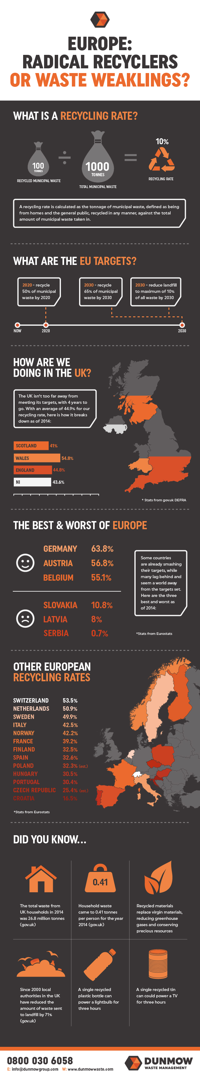 European-Recycling-Rates-Infographic-plaza