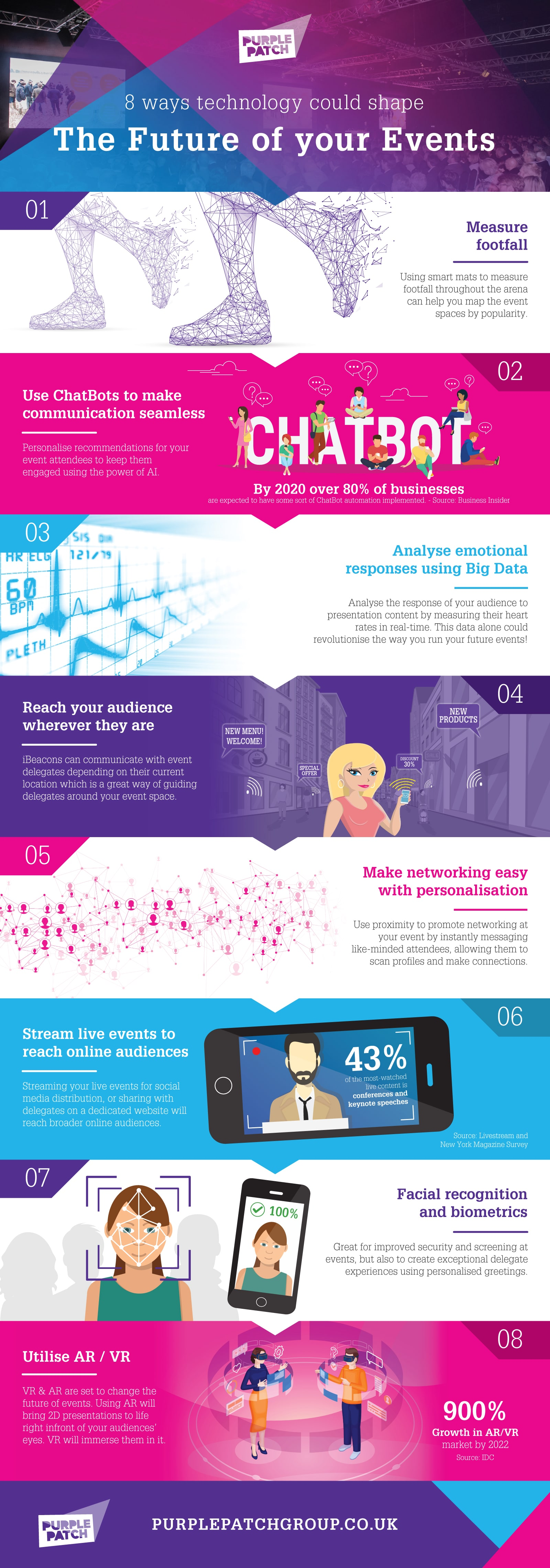 Event-technology-of-the-future-infographic-plaza