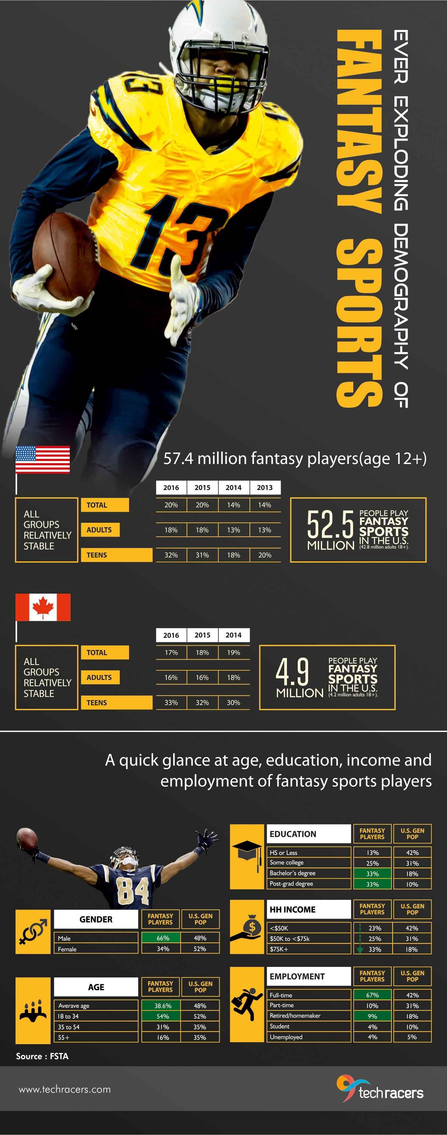 Ever-Exploding-Demography-of-Fantasy-Sports-infographic-plaza