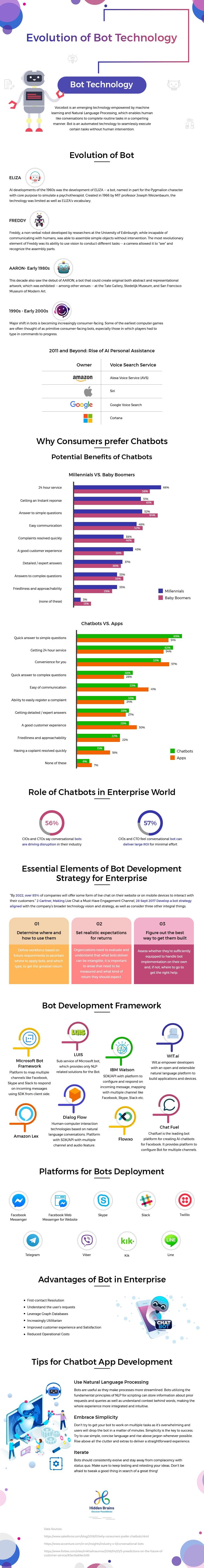 Evolution-of-Bot-Technology-infographic-plaza