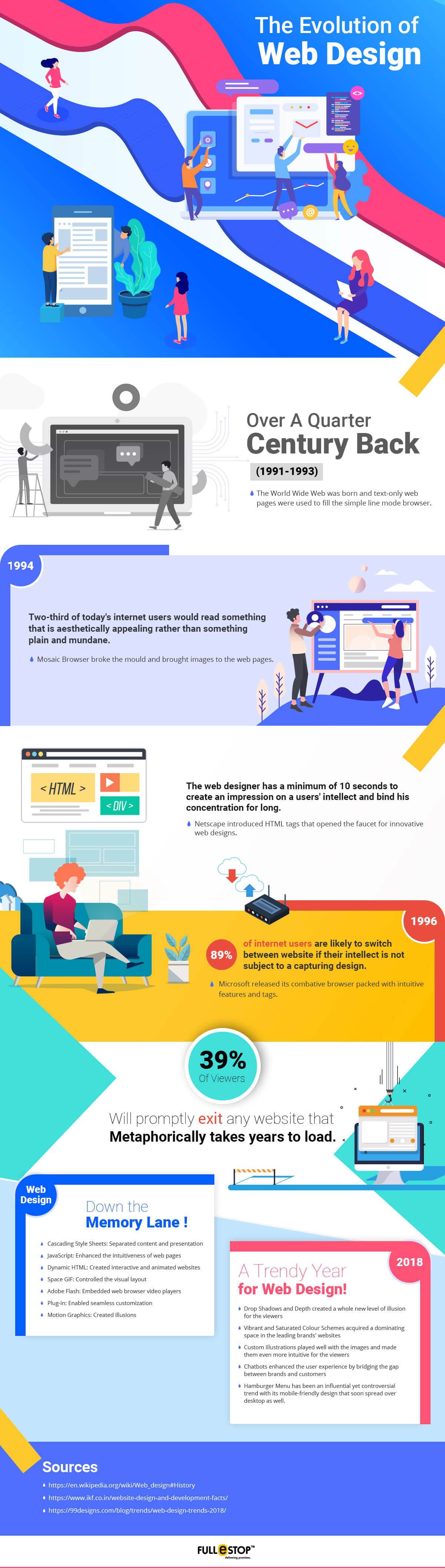 Evolution-of-web-design-infographic-plaza