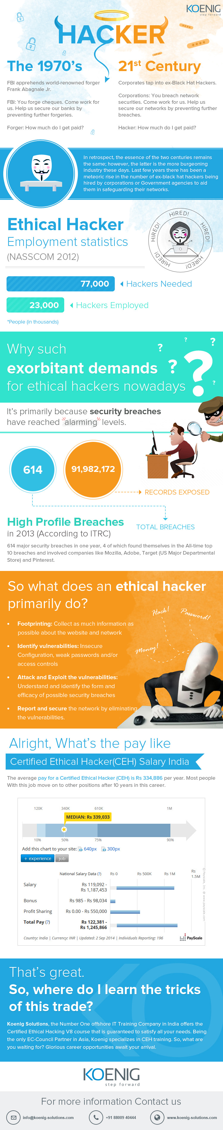 Exorbitant-Demands-For-Ethical-Hackers-Nowadays-infographic-plaza